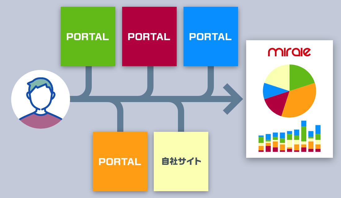 ポータル・ホームページの反響を自動取込・営業管理